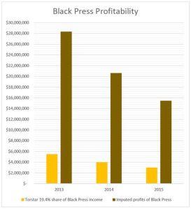 black pres 480