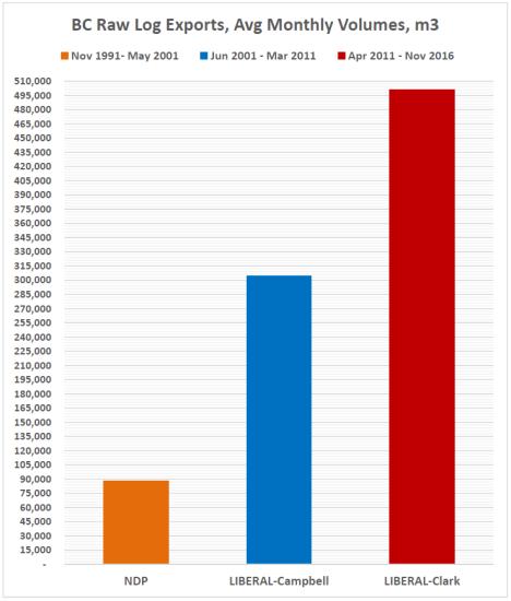 2log-exports-average-volumes
