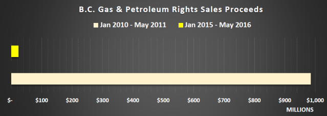2016 05 25 gas rights sales 17 mo