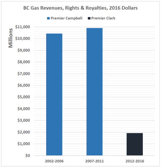 Gas Revenues 5 year terms