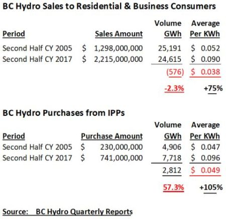 BC Hydro sales and IPP purchases 450