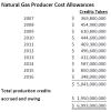 Cost allowances