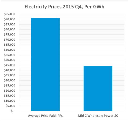 Q4 2014 prices