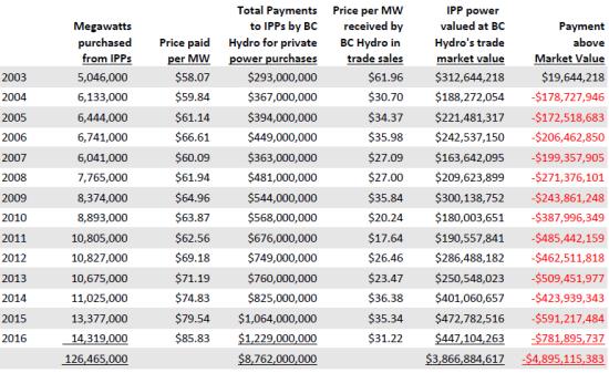 2003 to 2016 IPP values