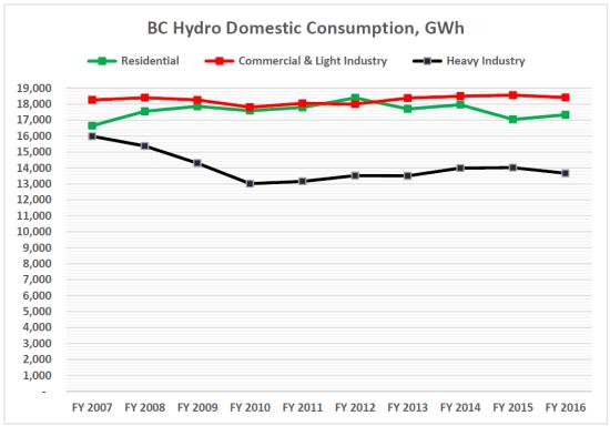 Consumption 2007 2016