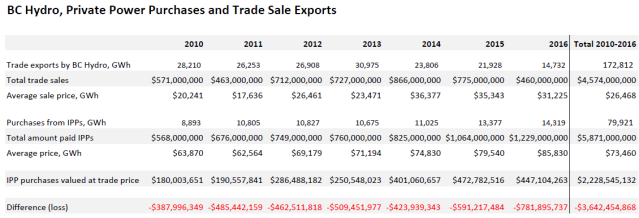 IPP purchases and trade sales