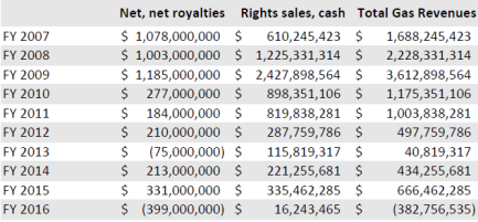 rights and royalties