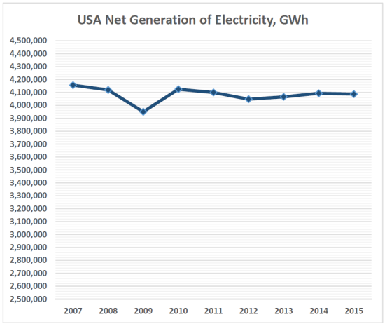 US generation 2007 2015
