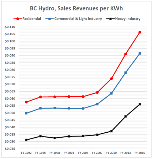 1992-2016-hydro-rates-all-categories