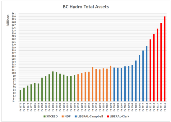 bc-hydro-total-assets-1976-2016