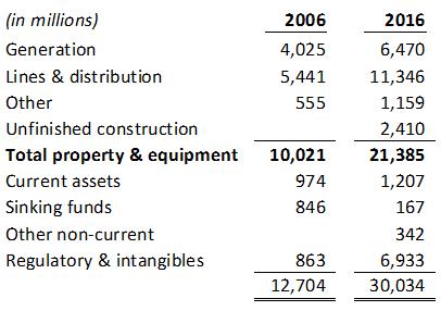 compare-2006-to-2016