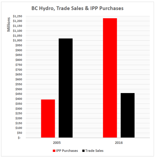 ipp-purchases-and-trade-sales