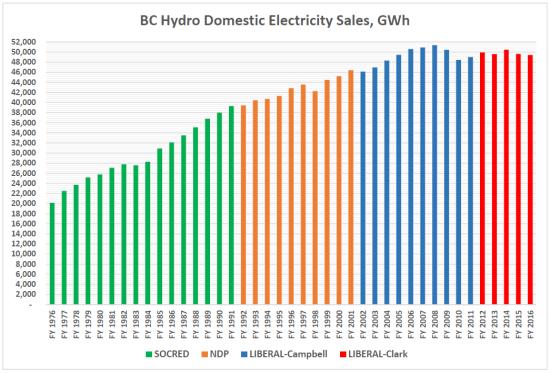 sales-1976-2016