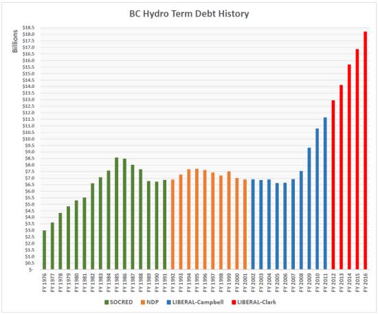term-debt-1976-2016