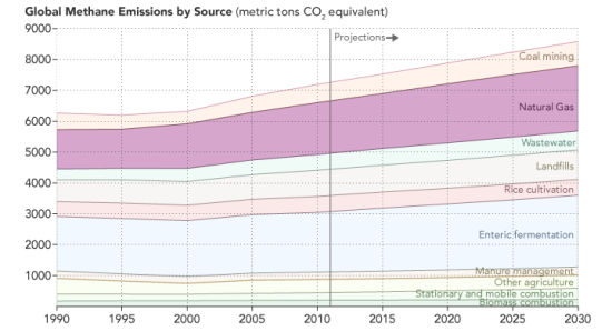 source_methane_emissions