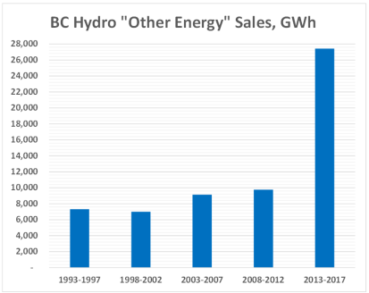 BC Hydro Other Energy Sales 25 years