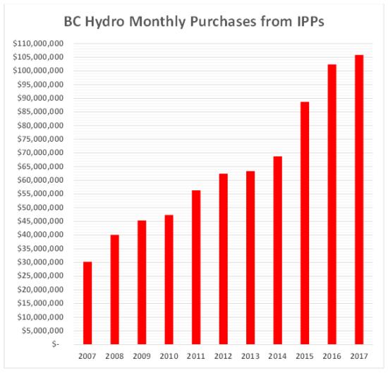 ipp purchases