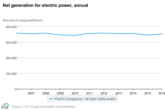 net_generation_for_electric_power%2c_annual-1