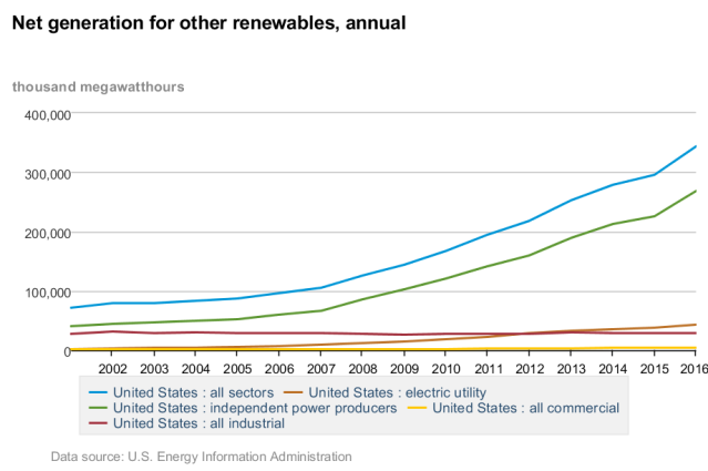 net_generation_for_other_renewables%2c_annual
