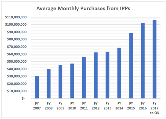 avg monthly purchase dollars