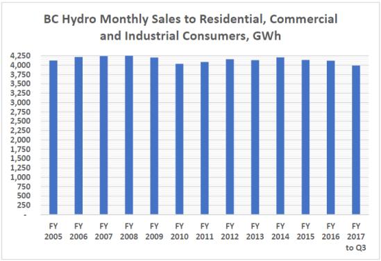 BCH Sales GWh