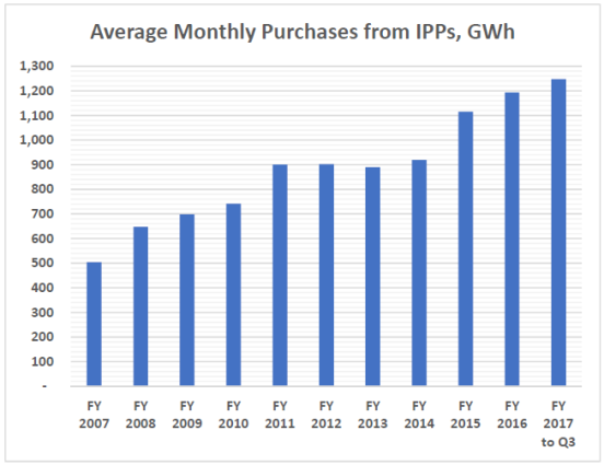 IPP purchases GWh