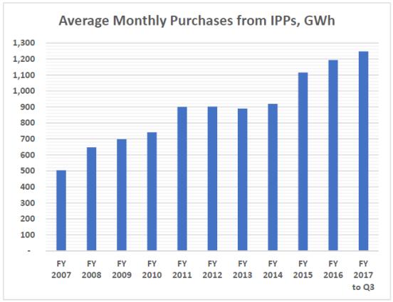 IPP purchases GWh