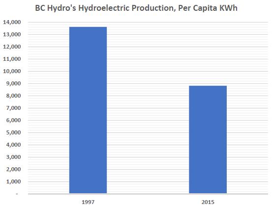 per capita hydroelectric