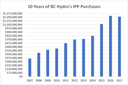 IPP purchases 450