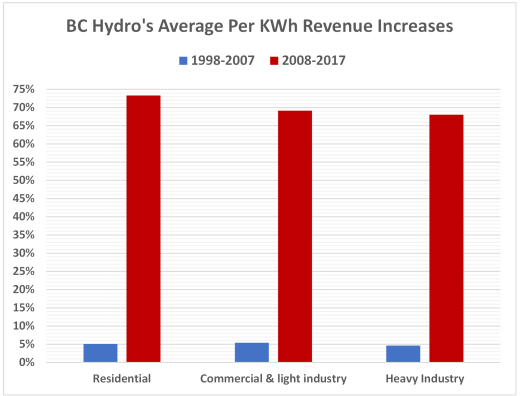 It will get worse for BC Hydro ratepayers – In-Sights