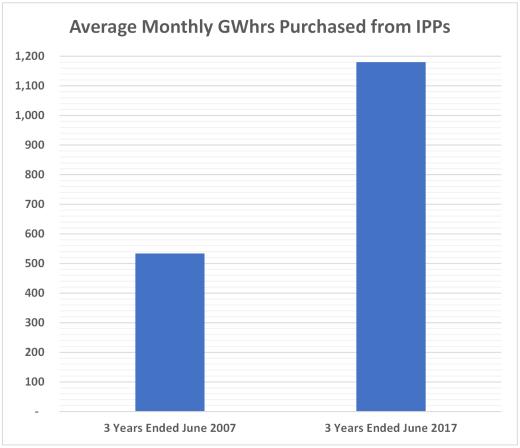 IPP 520