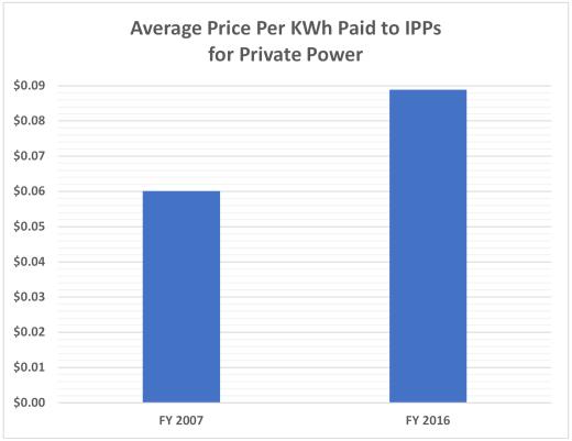 Price Paid IPPs 520