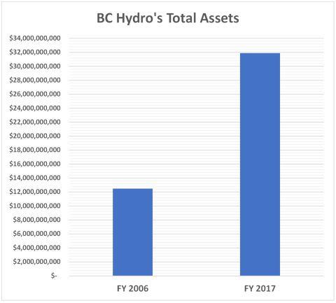 2006 2017 Assets 480