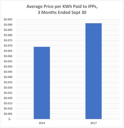 3 months IPP average price 480