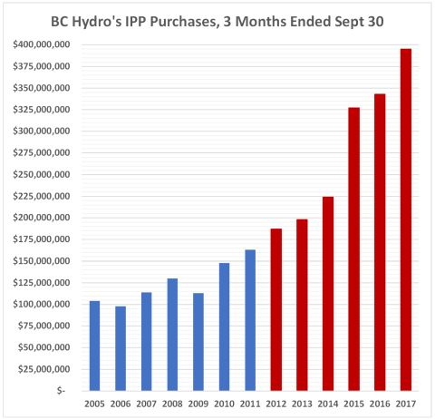 3 months IPP purchases 480