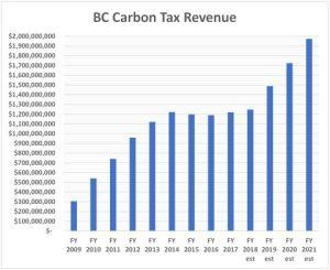 BC carbon taxes 480