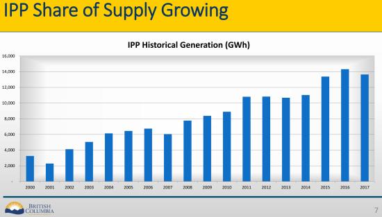 IPP share