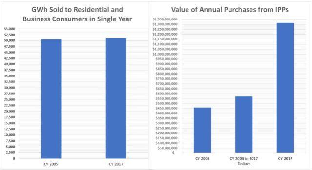 Consumption & IPP 640