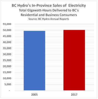 Sales to BC Consumers 375