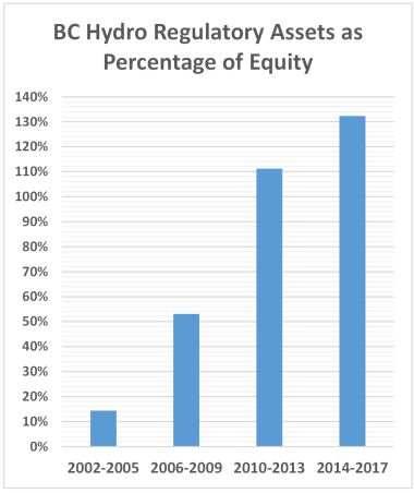 regulatory assets to equity 380