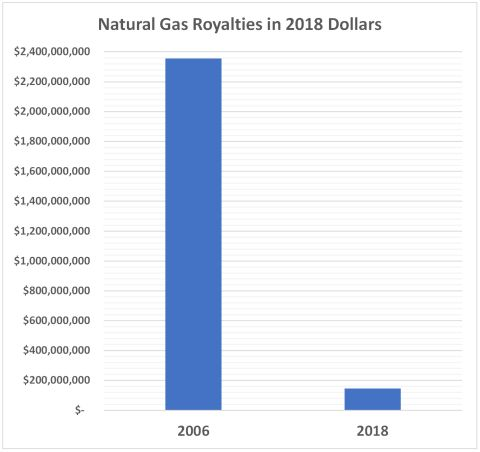 Royalties 2006 2018 480