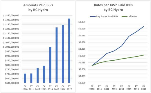 IPP purchases and rates 520