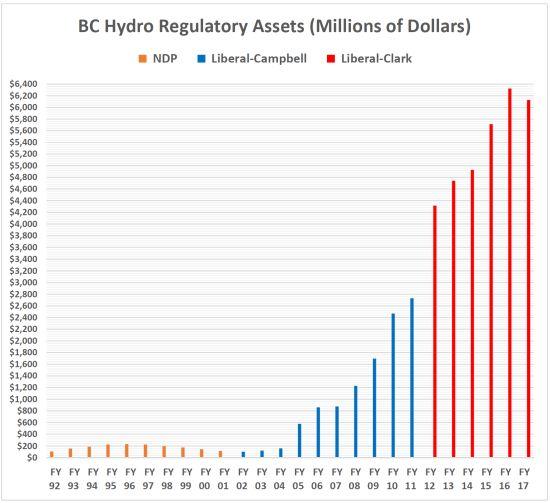 regulatory assets 550