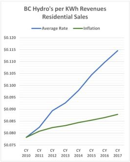 Residential Rates 520