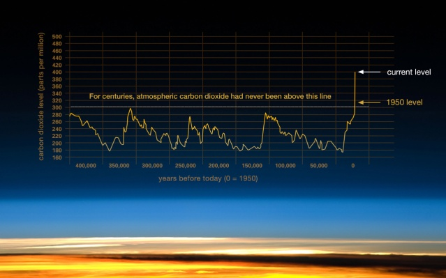 NASA 203_co2-graph-021116.jpeg