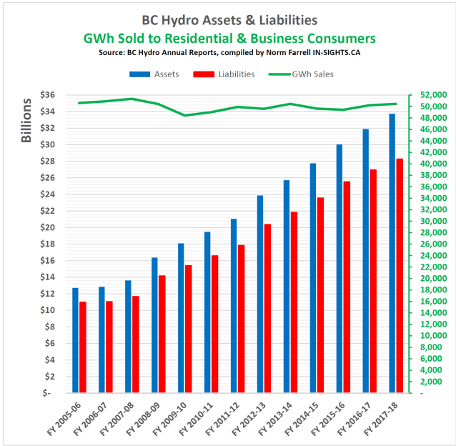 BC Hydro assest liabilities and consumption
